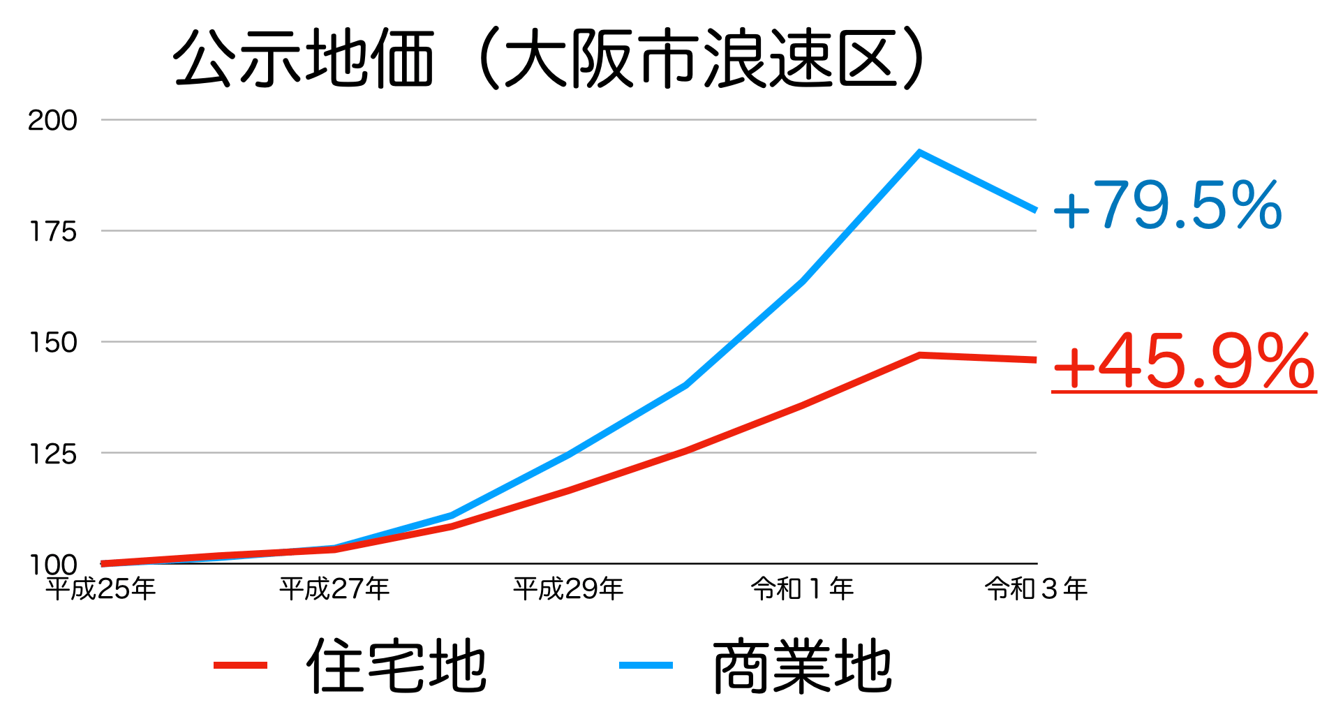 大阪市浪速区の公示地価の推移