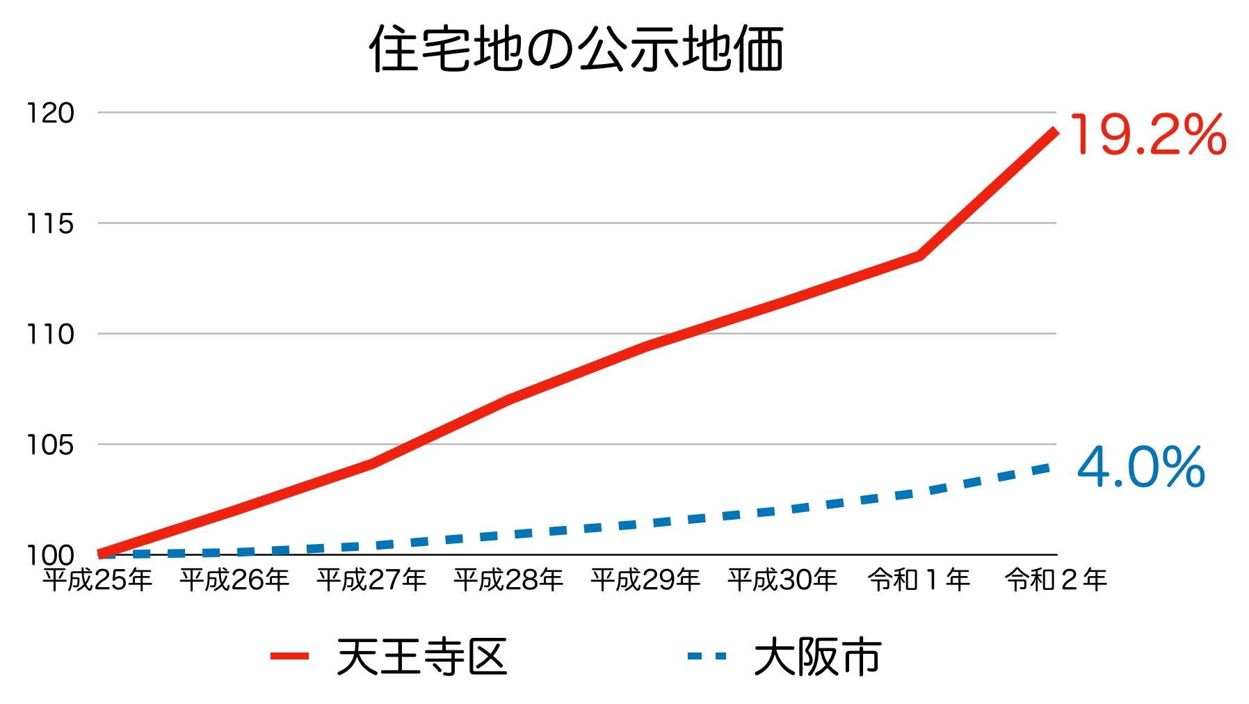 天王寺区の公示地価の推移(令和2年)