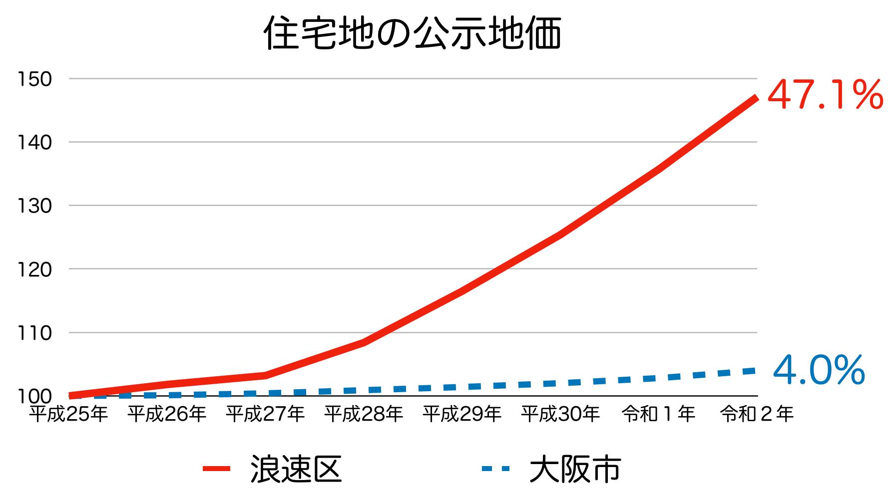 浪速区の公示地価の推移(令和2年)