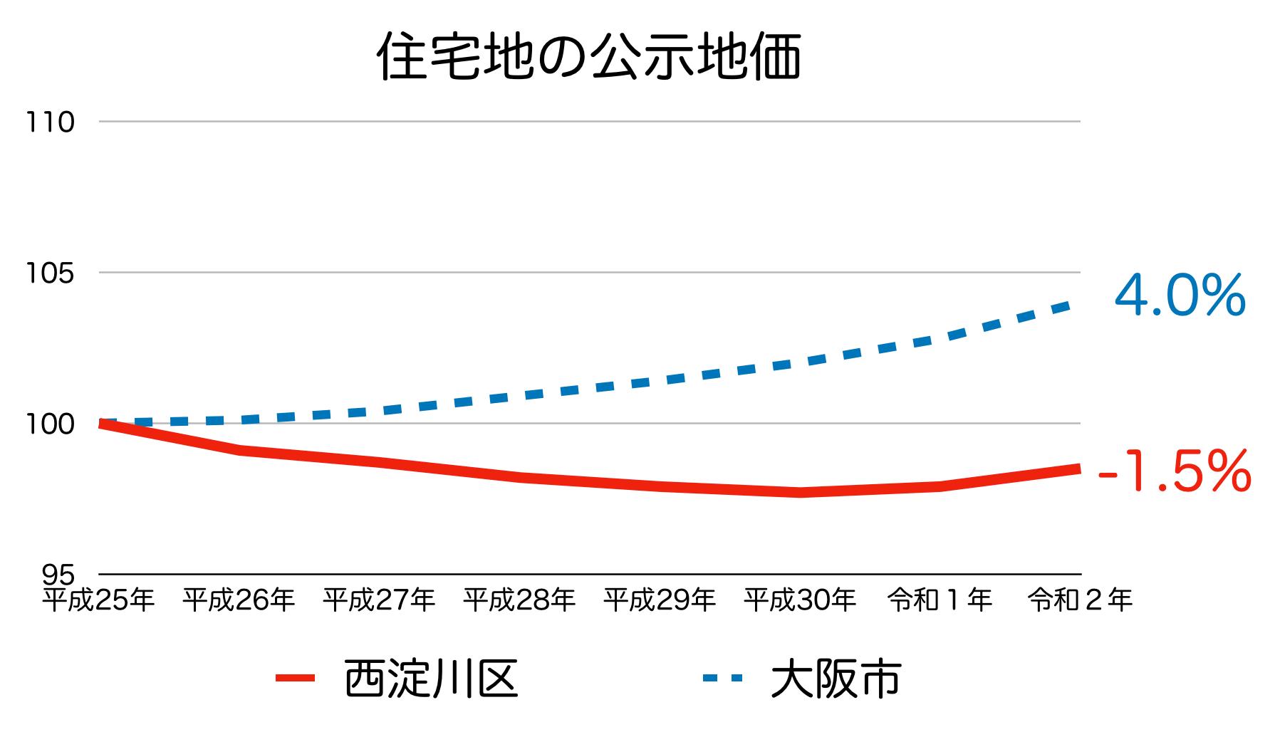 西淀川区の公示地価の推移(令和2年)