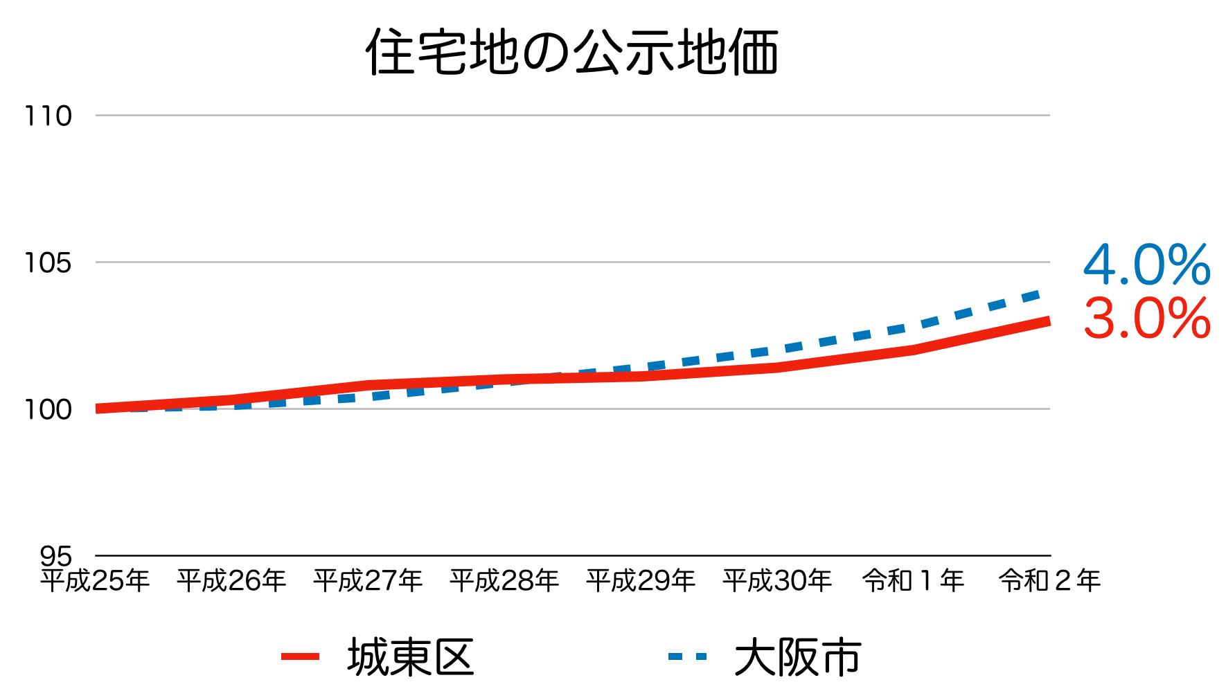 城東区の公示地価の推移(令和2年)