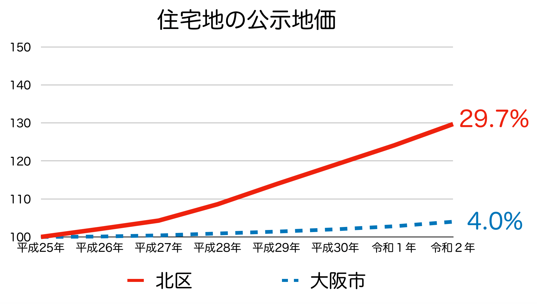 大阪市北区の公示地価の推移(令和2年)