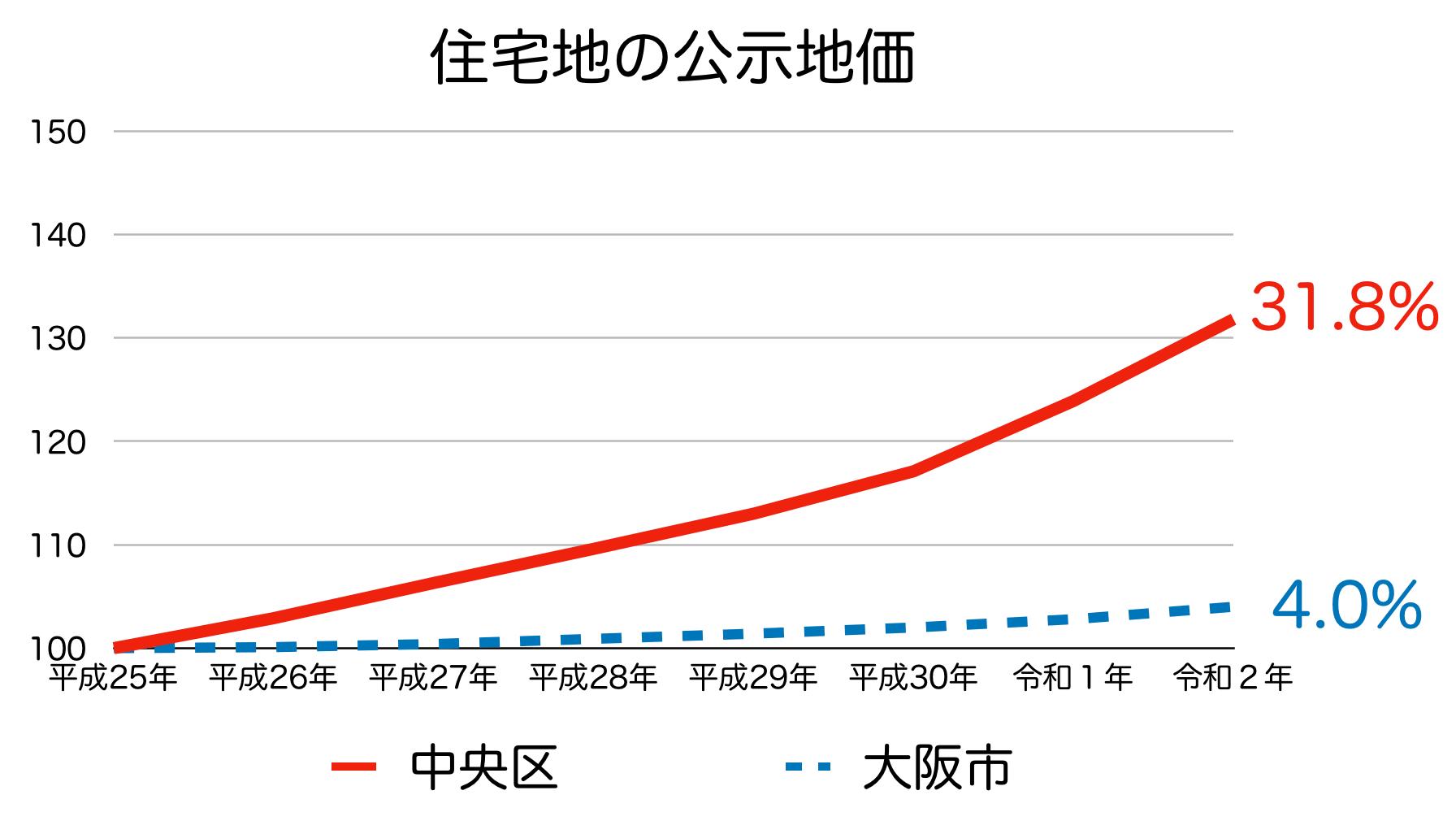 大阪市中央区の公示地価の推移(令和2年)