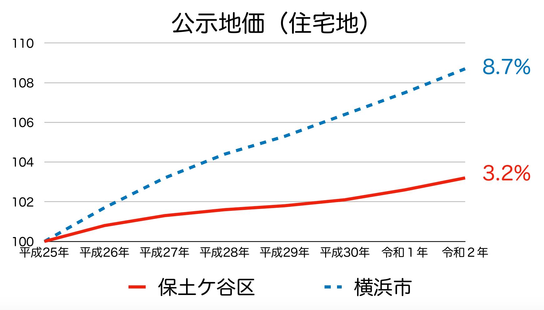 保土ケ谷区の公示地価の推移(令和2年)