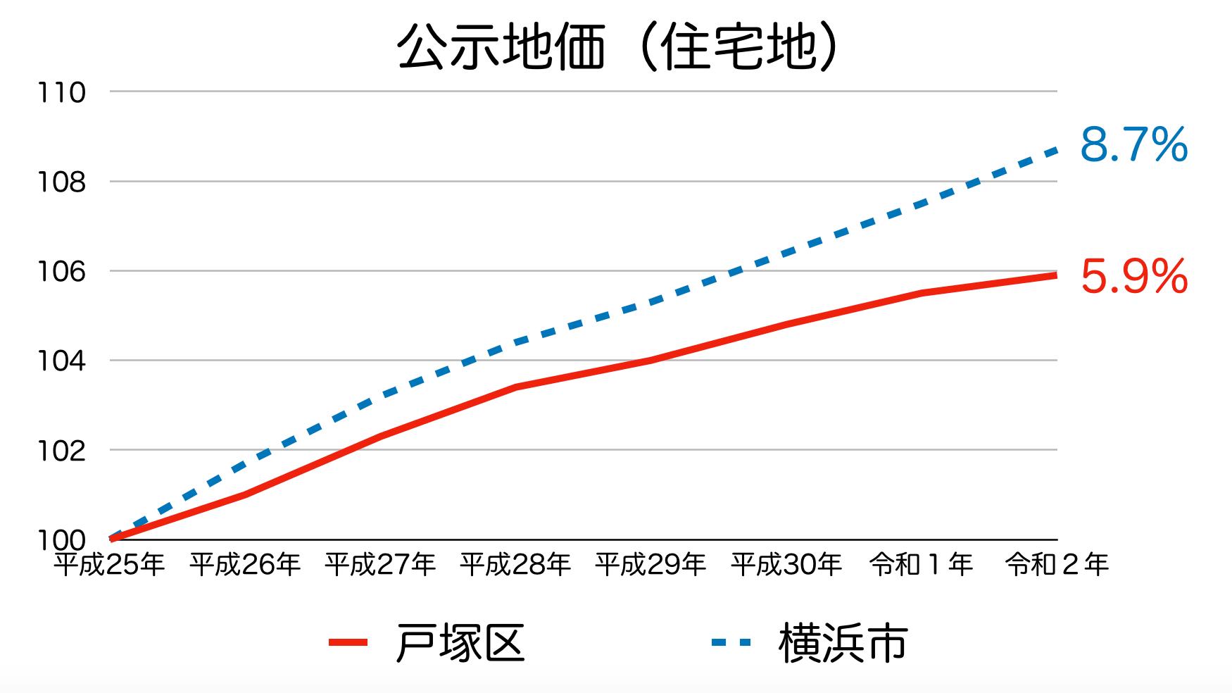 戸塚区の公示地価の推移(令和2年)