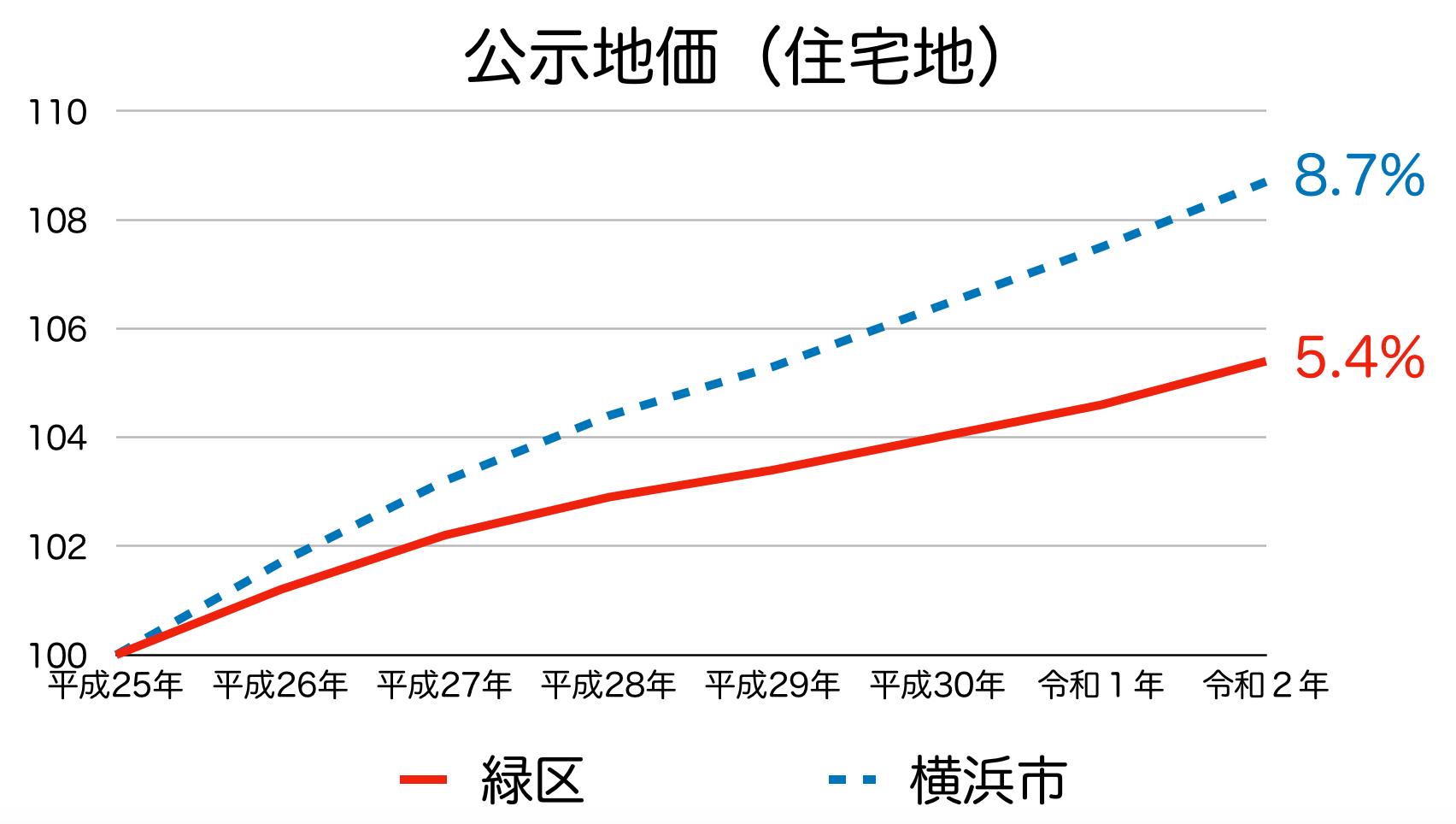 横浜市緑区の公示地価の推移(令和2年)