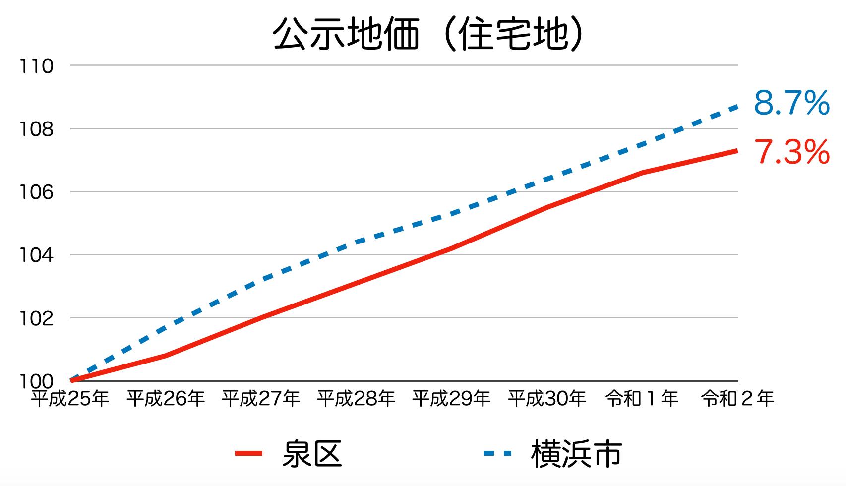 横浜市泉区の公示地価の推移(令和2年)