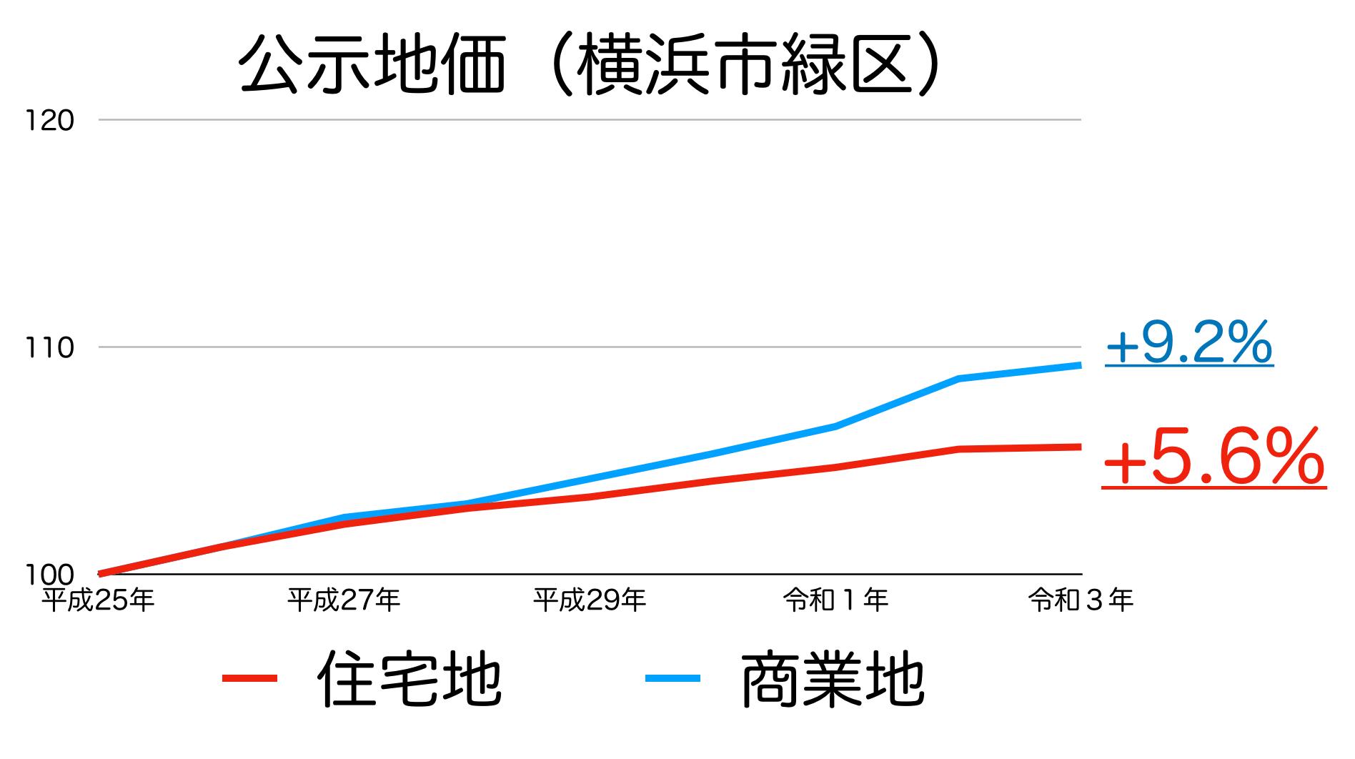 横浜市緑区の公示地価の推移