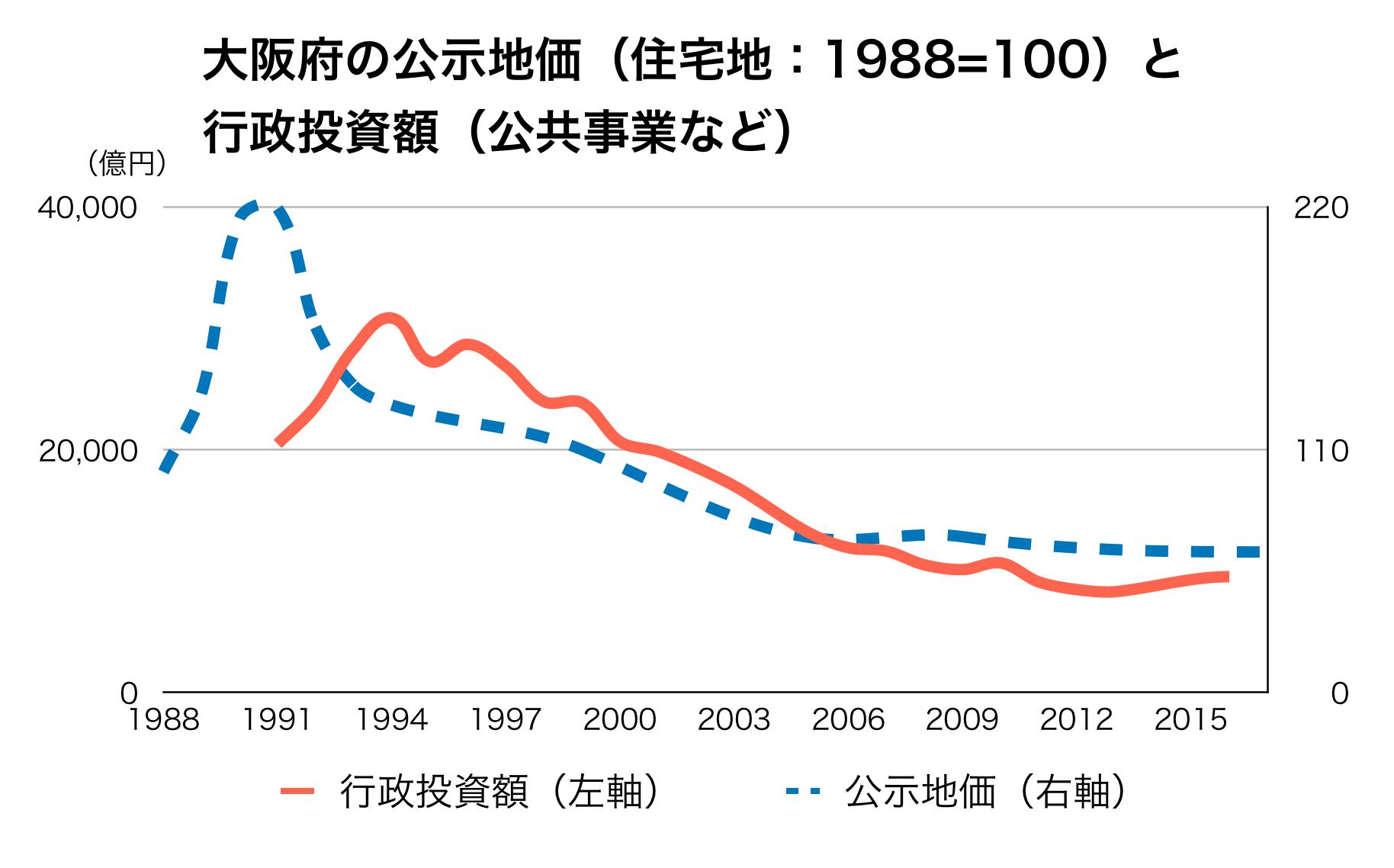 大阪府の公共事業と公示地価