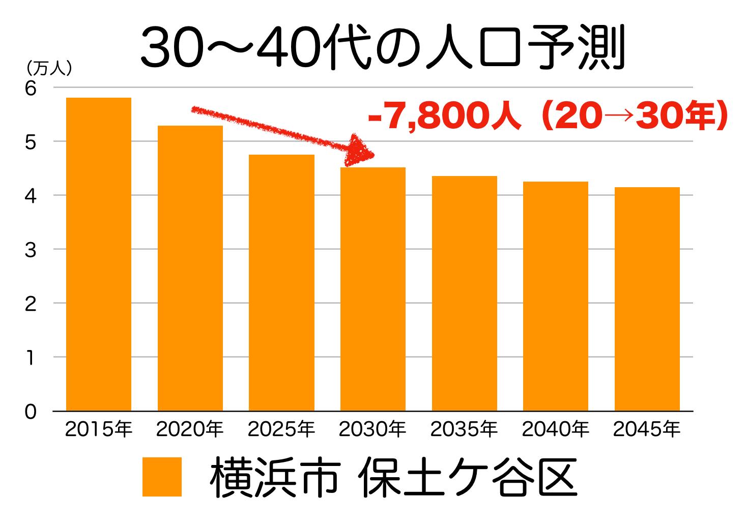 保土ヶ谷区の30〜40代人口の予測