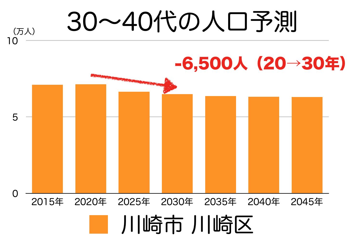 川崎市川崎区の30〜40代人口の予測