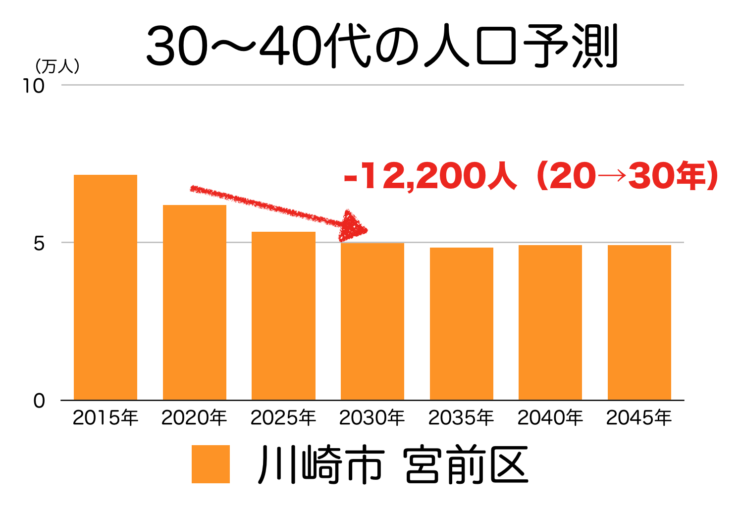 川崎市宮前区の30〜40代人口の予測
