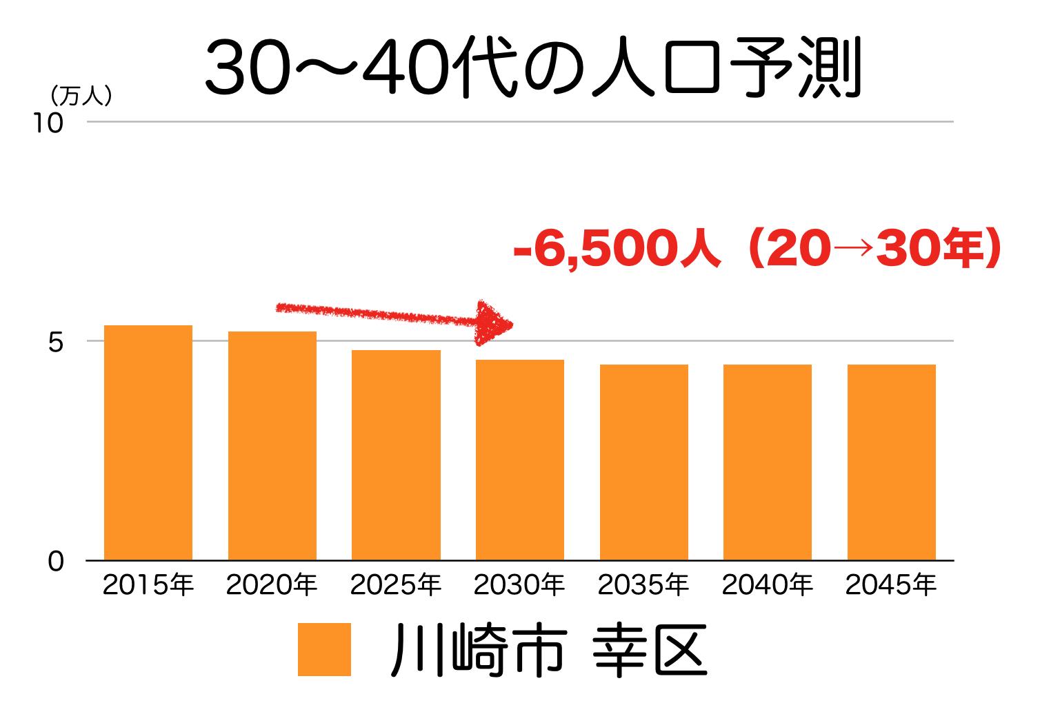 川崎市幸区の30〜40代人口の予測