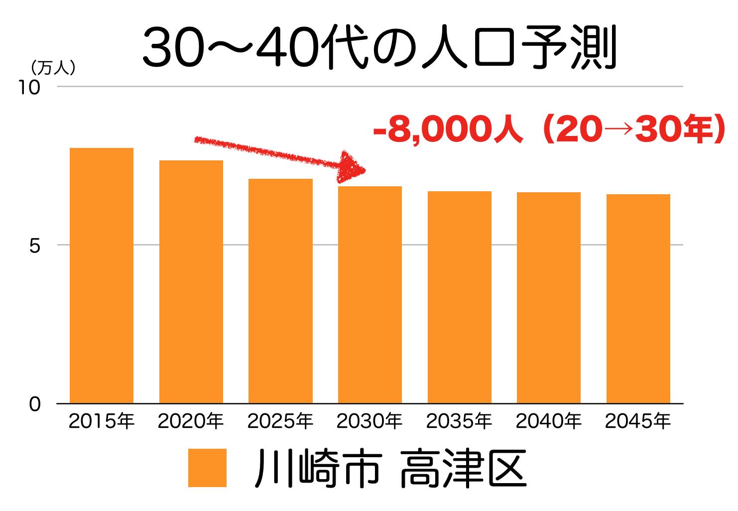 川崎市高津区の30〜40代人口の予測