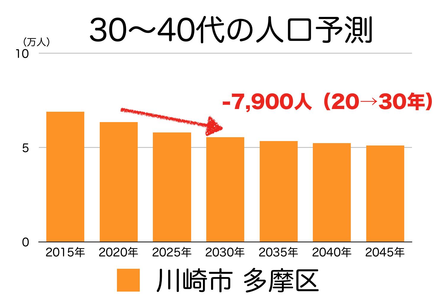 川崎市多摩区の30〜40代人口の予測