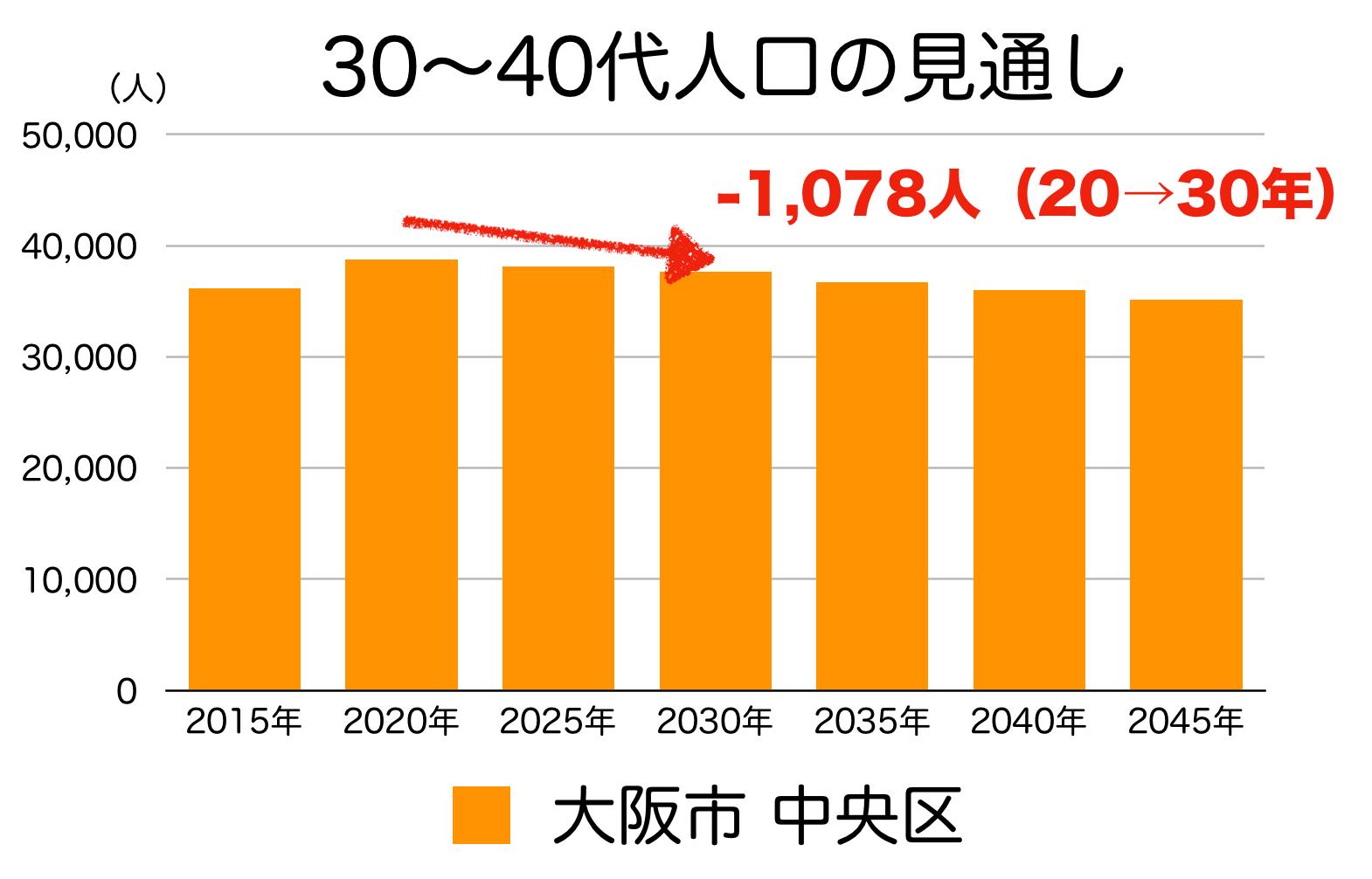 大阪市中央区の30〜40代人口の予測