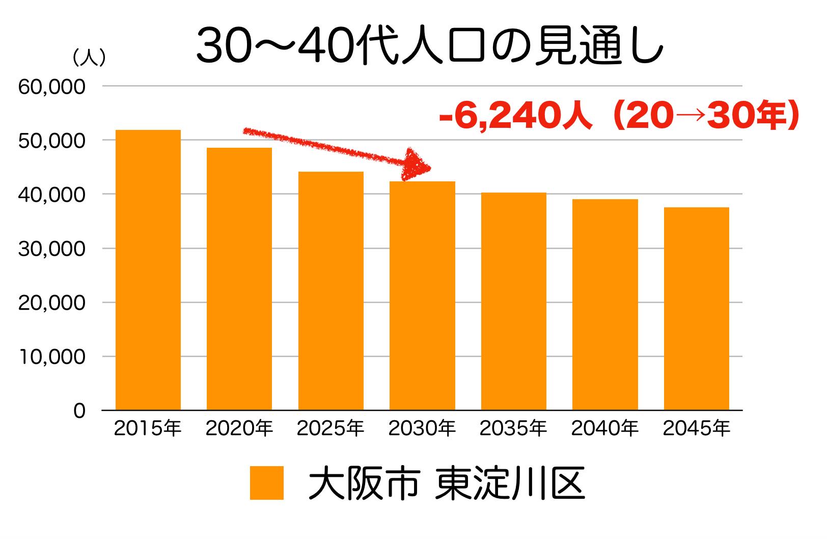 大阪市東淀川区の30〜40代人口の予測