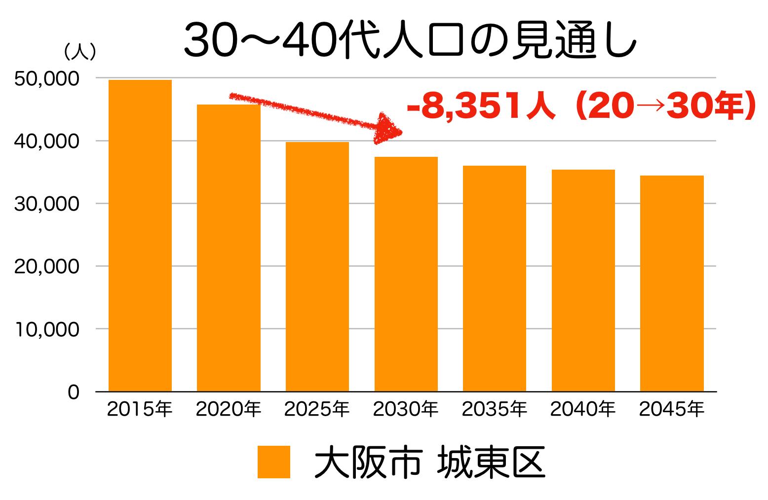 大阪市城東区の30〜40代人口の予測
