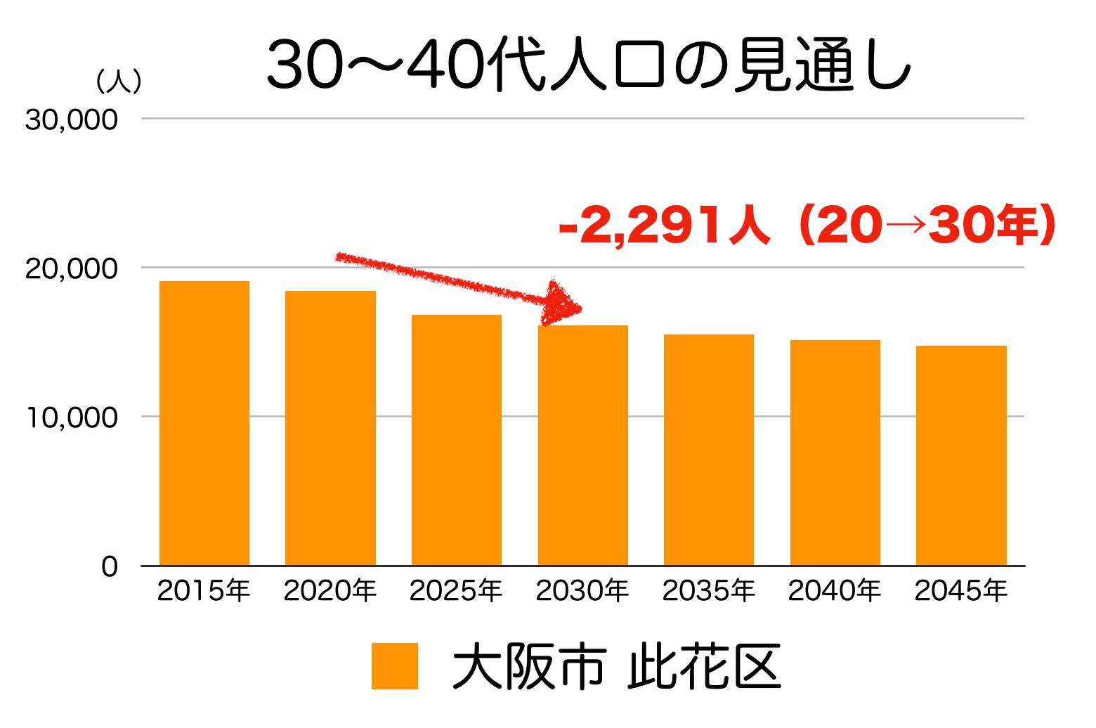 大阪市此花区の30〜40代人口の予測