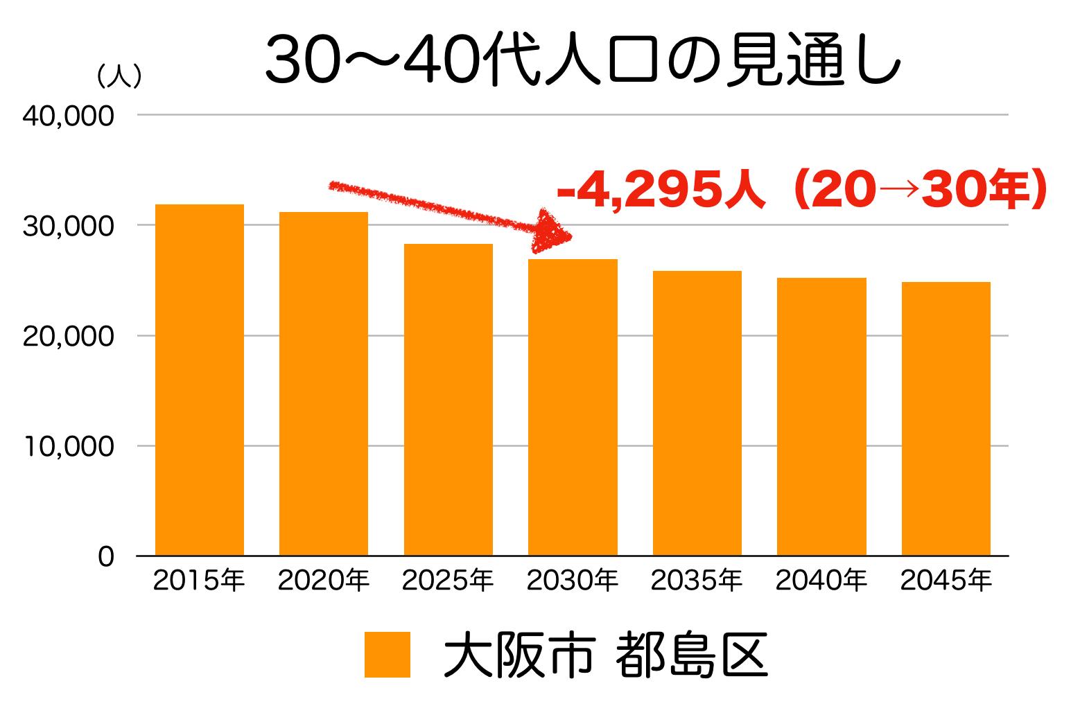 大阪市都島区の30〜40代人口の予測