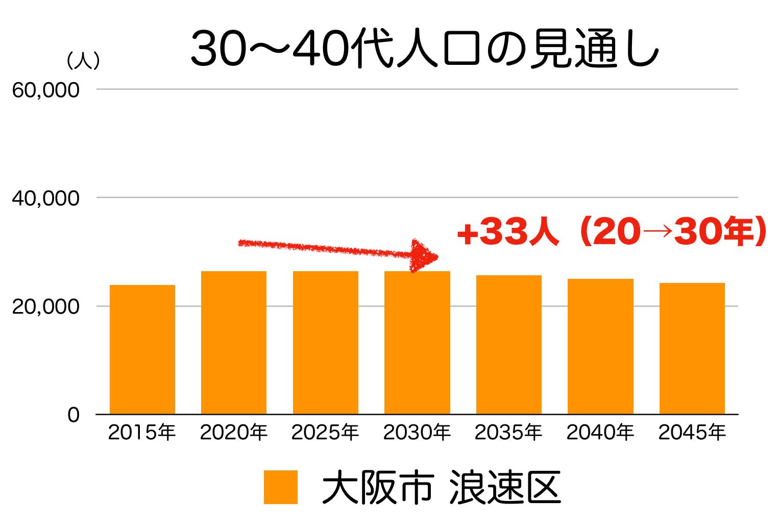 大阪市浪速区の30〜40代人口の予測