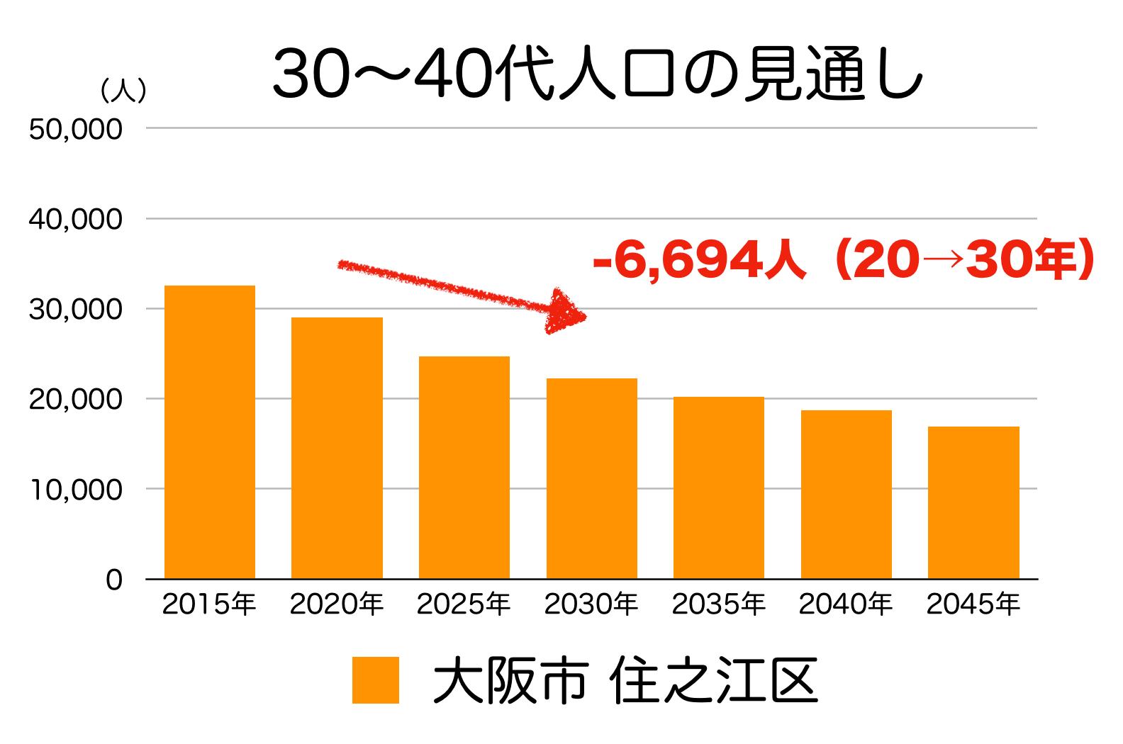 大阪市住之江区の30〜40代人口の予測
