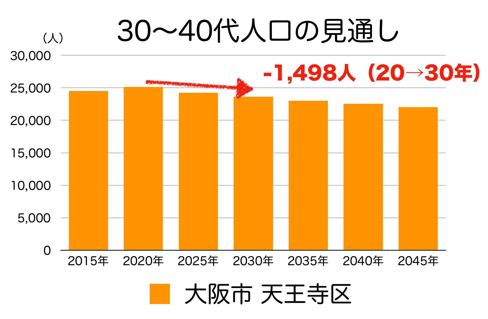 大阪市天王寺区の30〜40代人口の予測