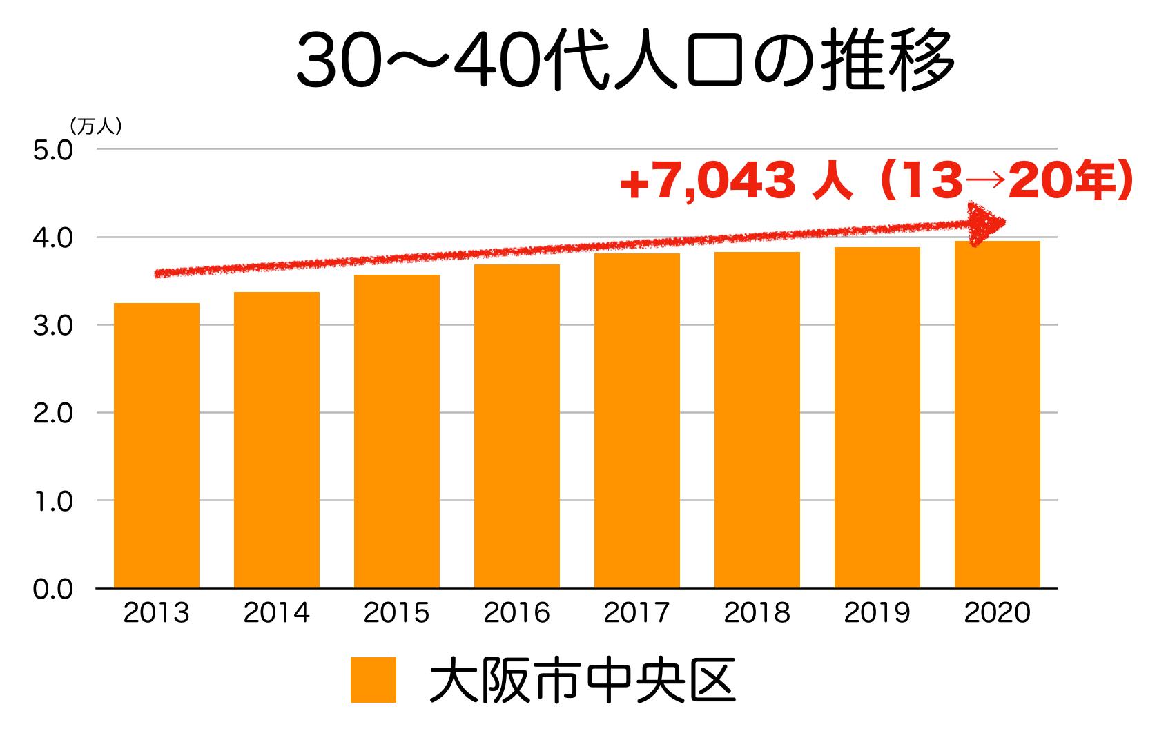 大阪市中央区の30〜40代人口の推移