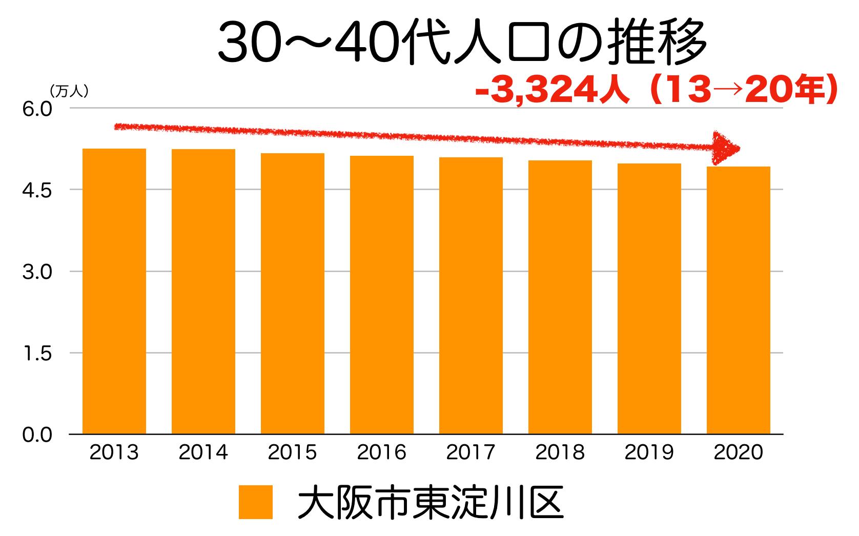 大阪市東淀川区の30〜40代人口の推移