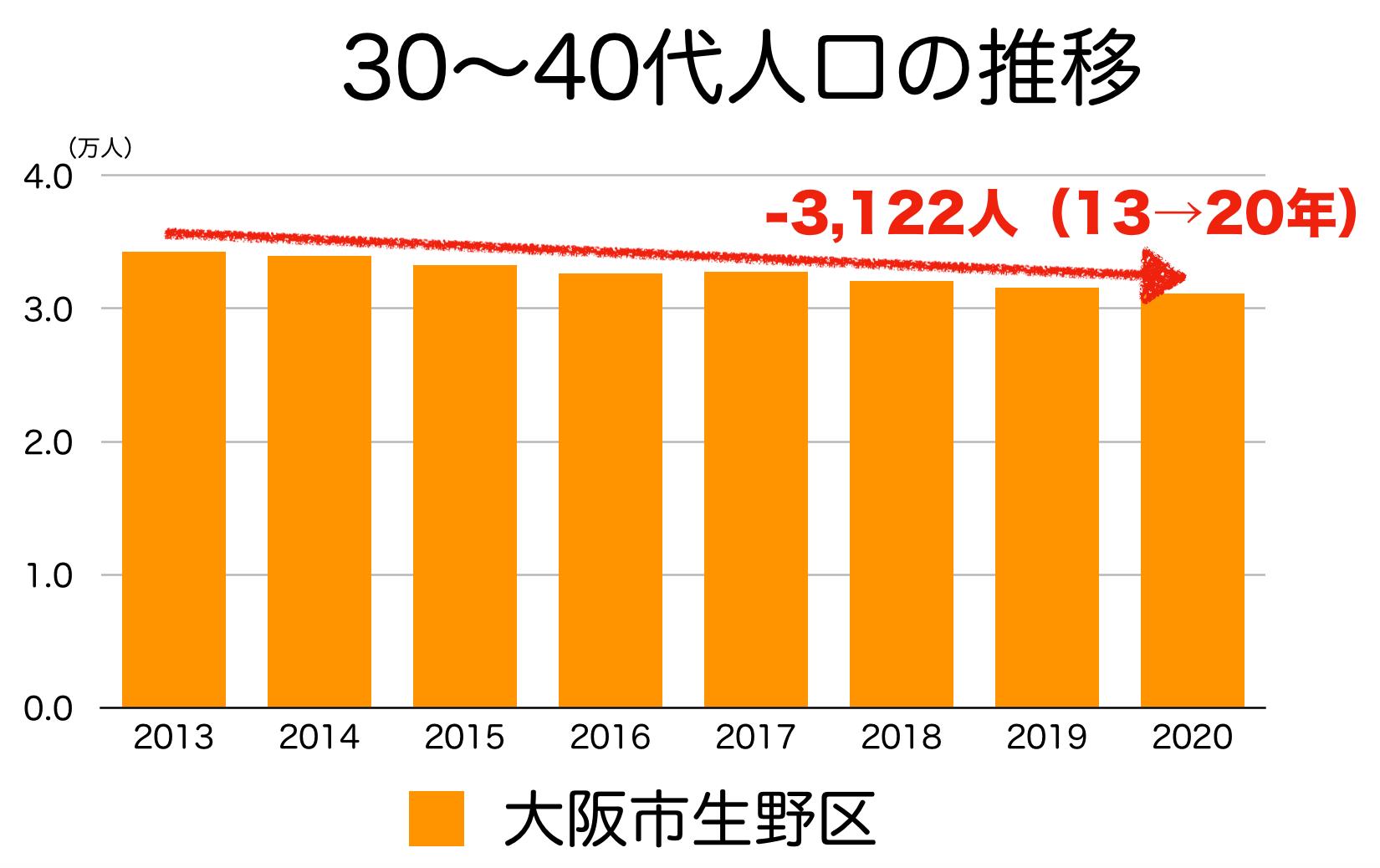 大阪市生野区の30〜40代人口の推移