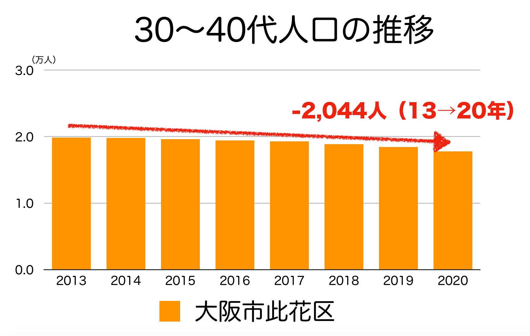大阪市此花区の30〜40代人口の推移