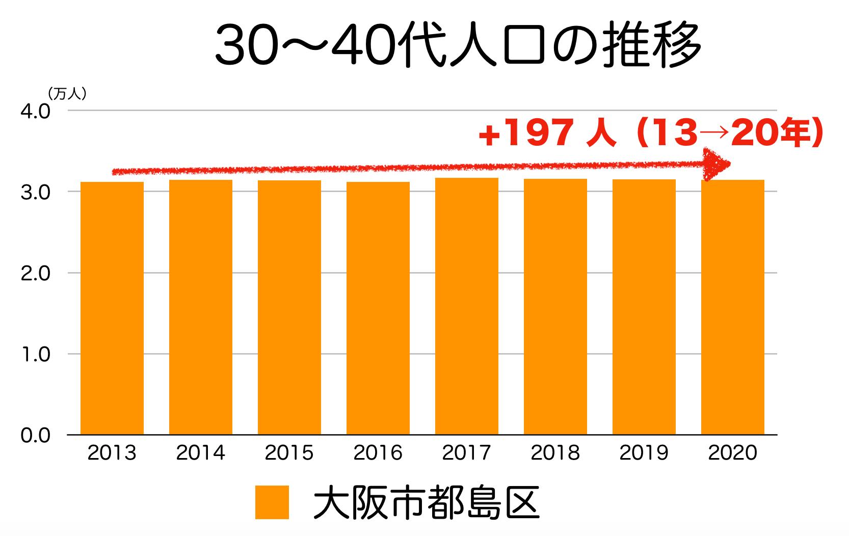 大阪市都島区の30〜40代人口の推移