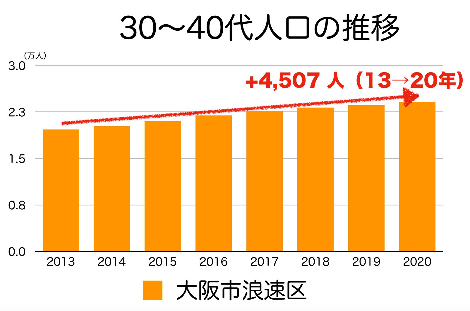 大阪市浪速区の30〜40代人口の推移