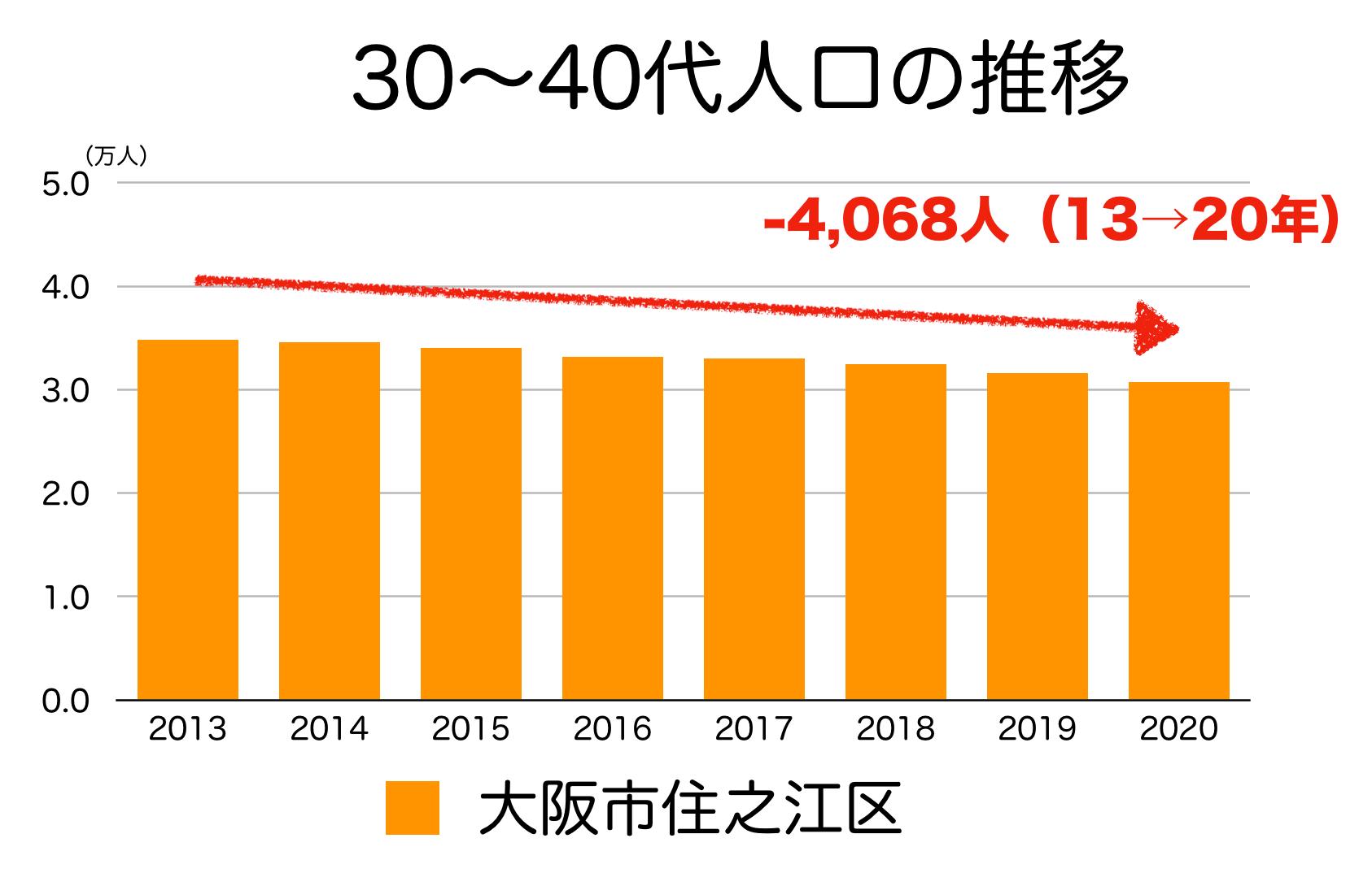 大阪市住之江区の30〜40代人口の推移