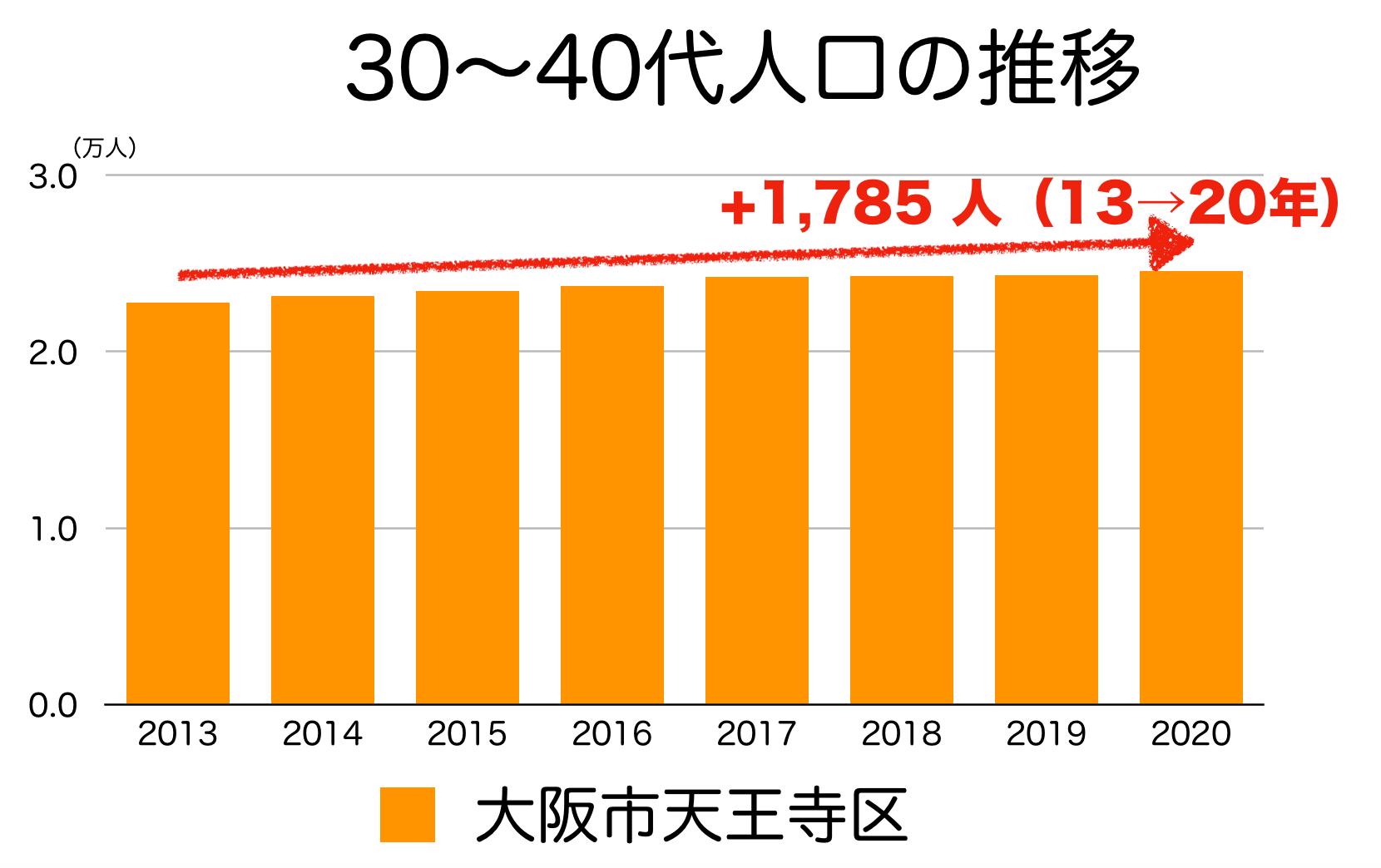 大阪市天王寺区の30〜40代人口の推移