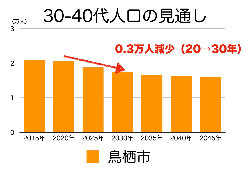 鳥栖市の30〜40代人口の予測