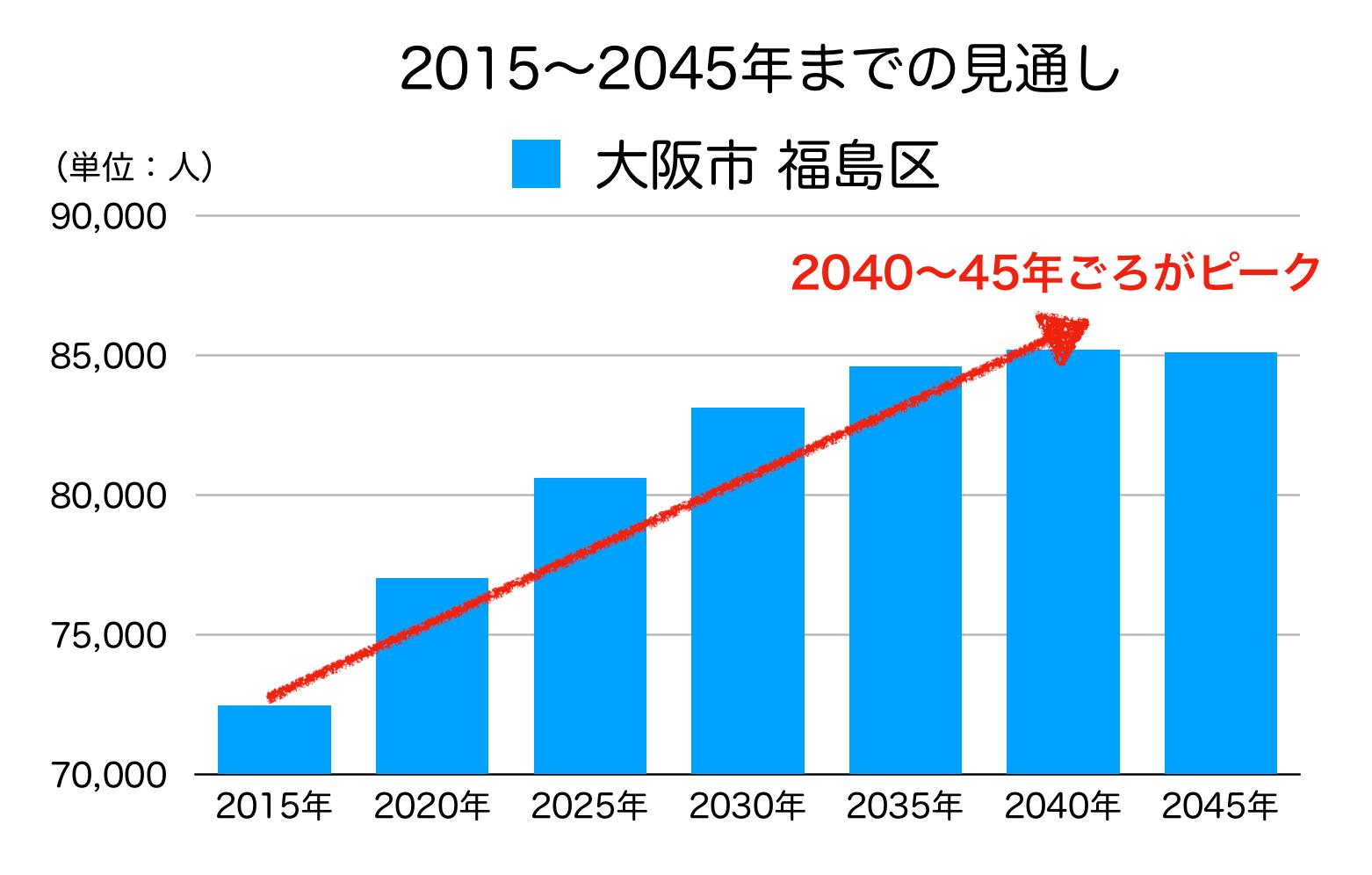大阪市福島区の人口予測