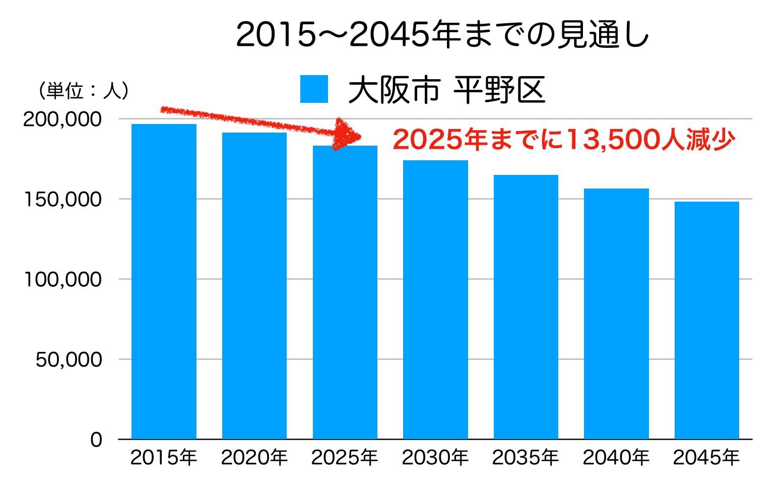 平野区の人口予測