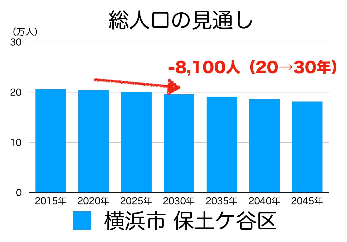 保土ヶ谷区の人口予測