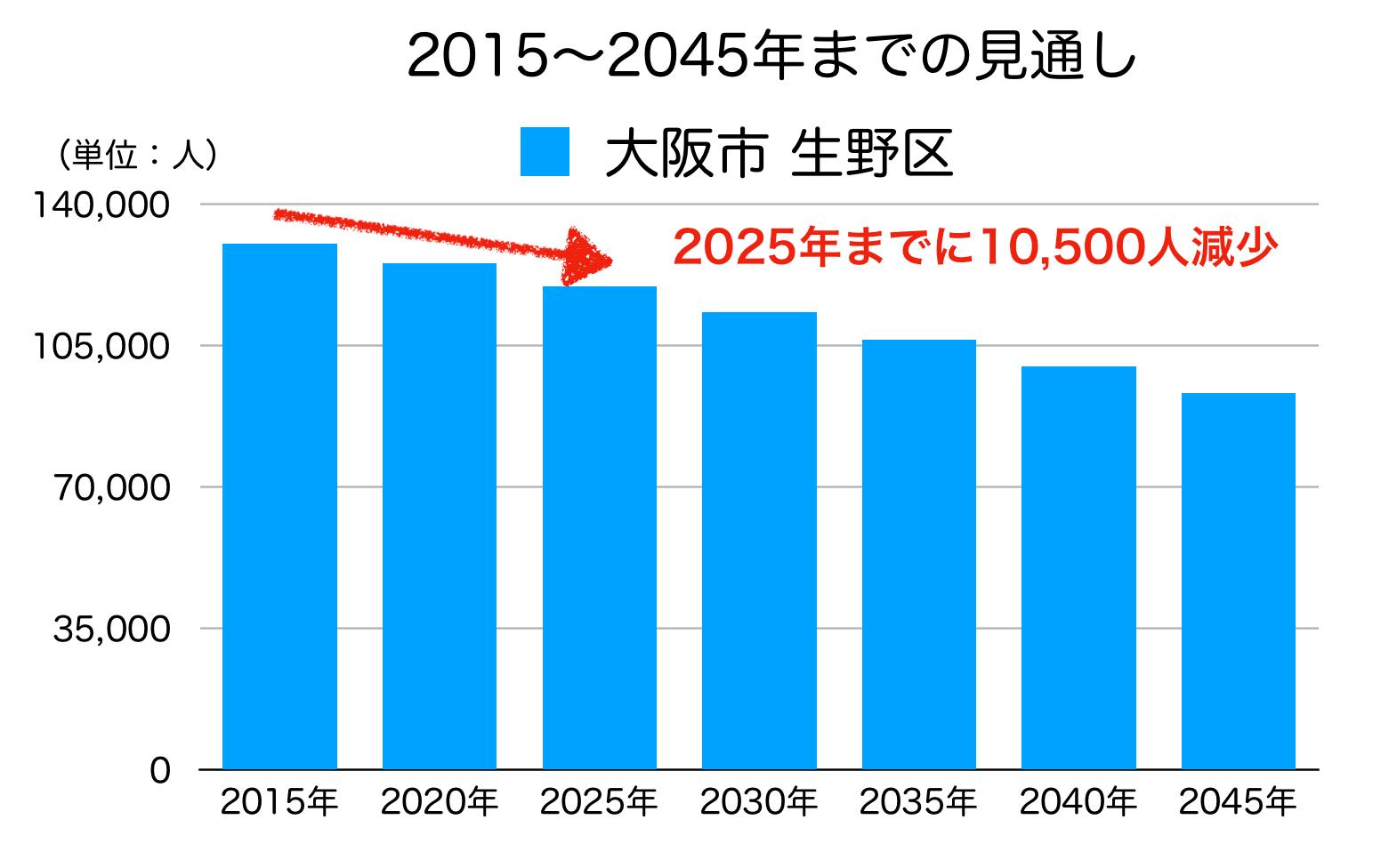 生野区の人口予測