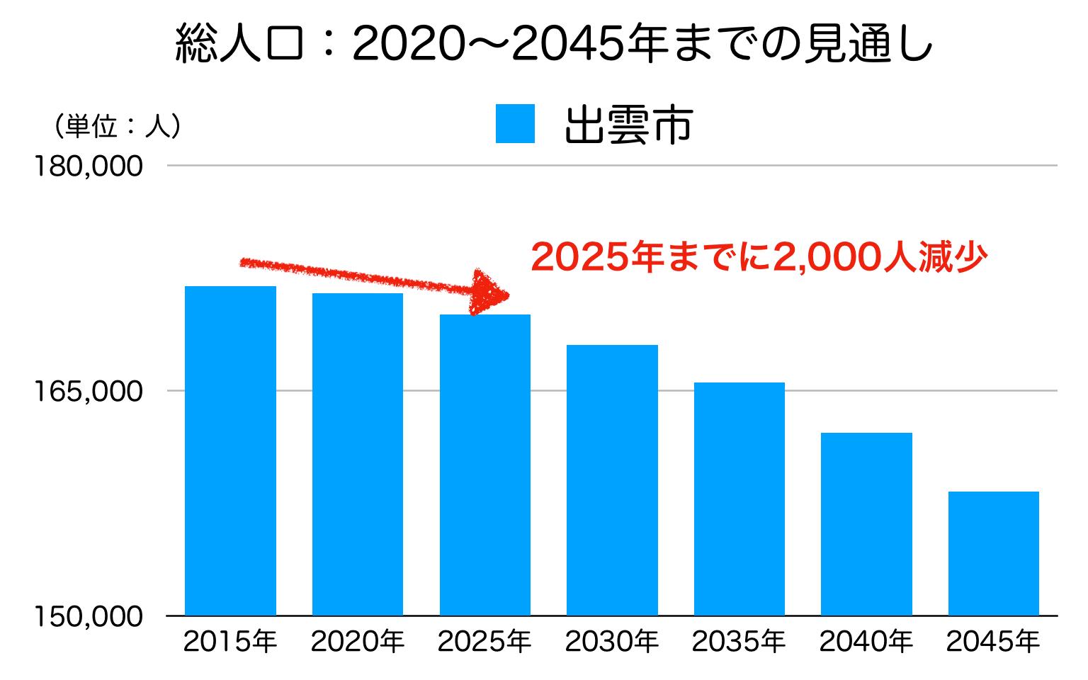 出雲市の人口予測