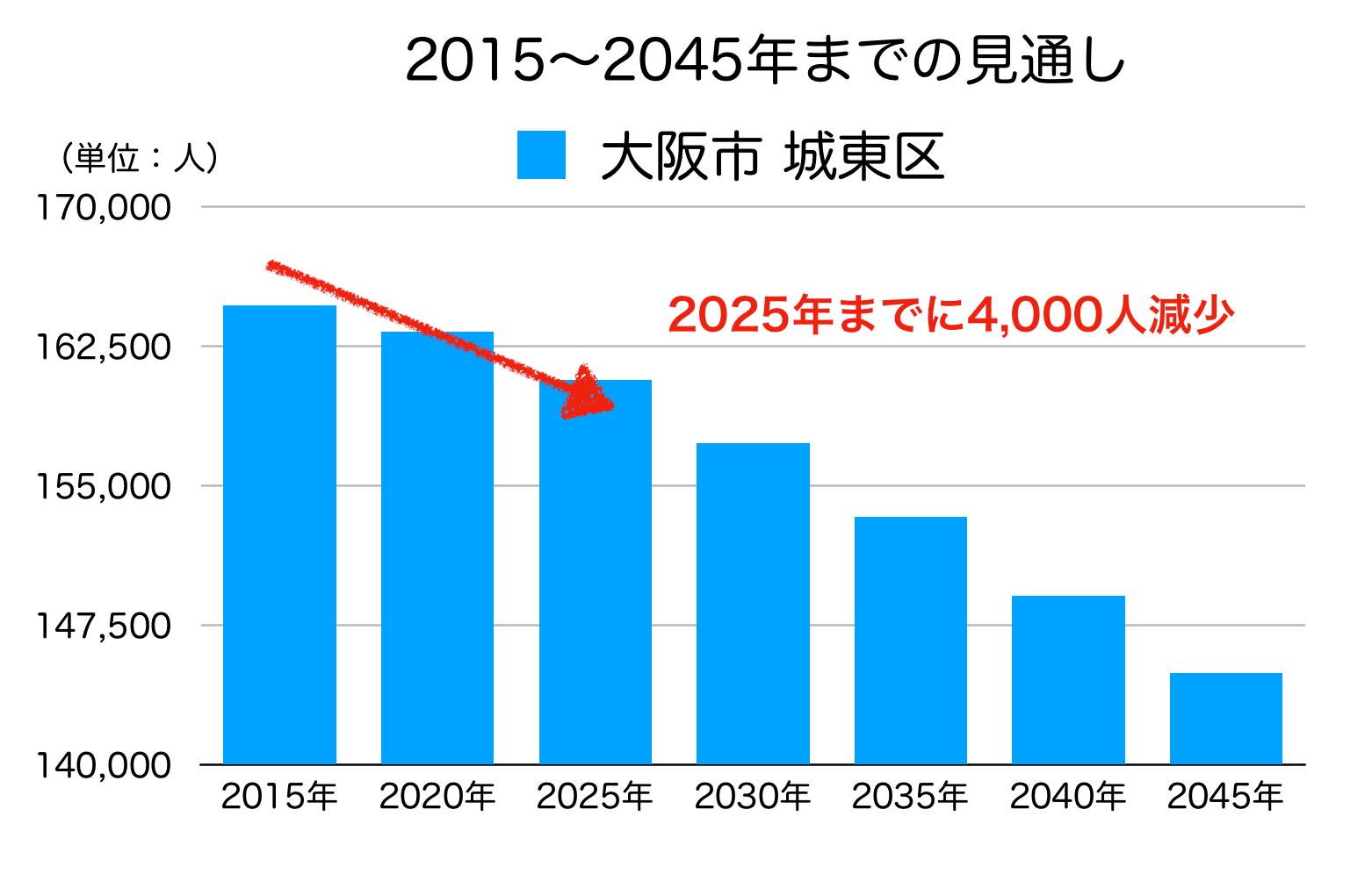 城東区の人口予測
