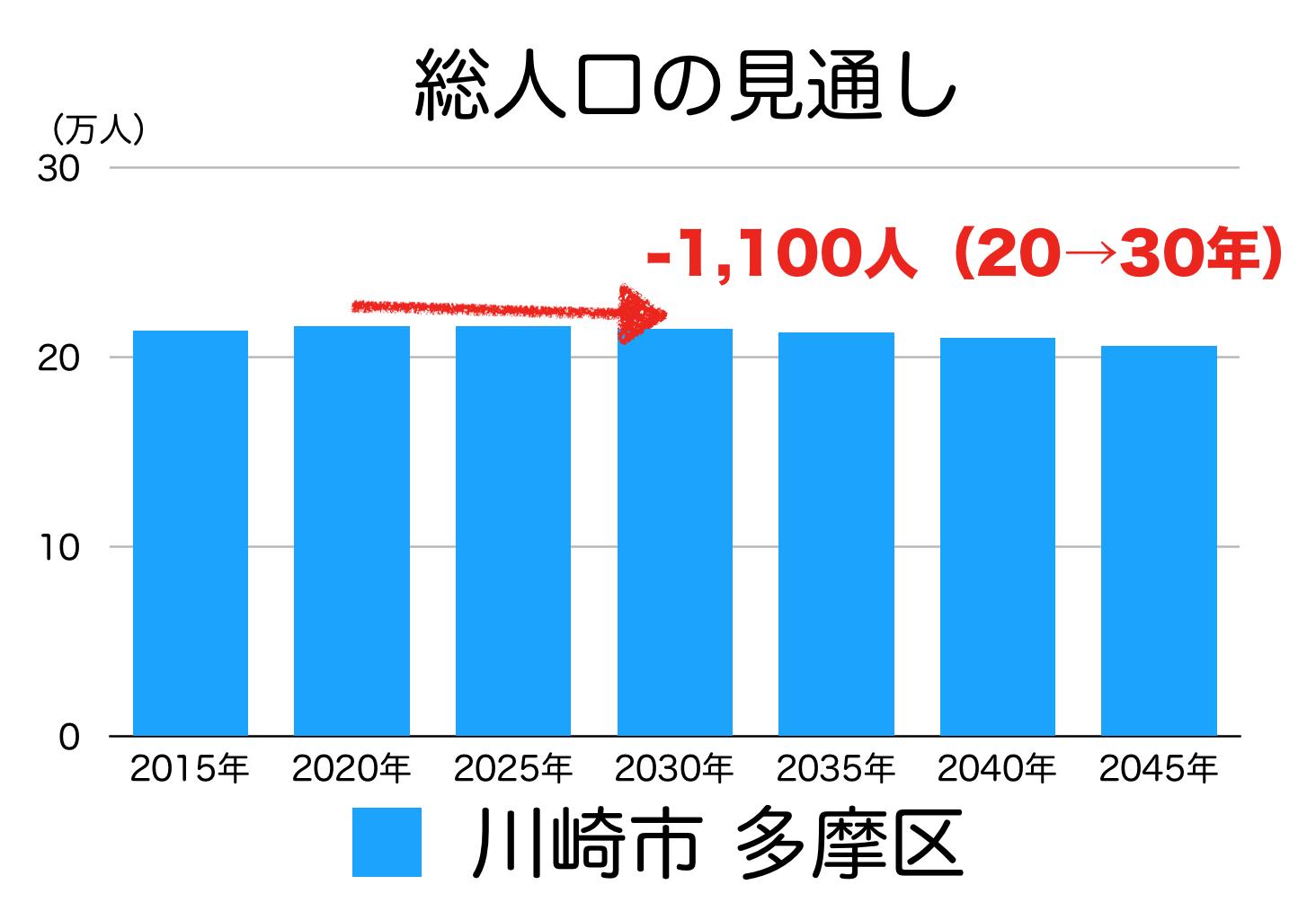 川崎市多摩区の人口予測