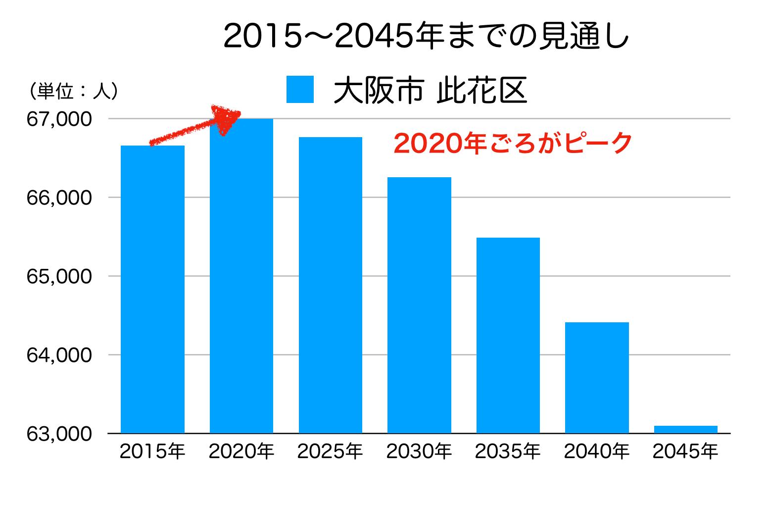 大阪市此花区の人口予測