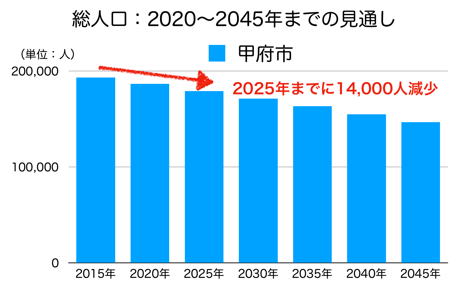 甲府市の人口予測