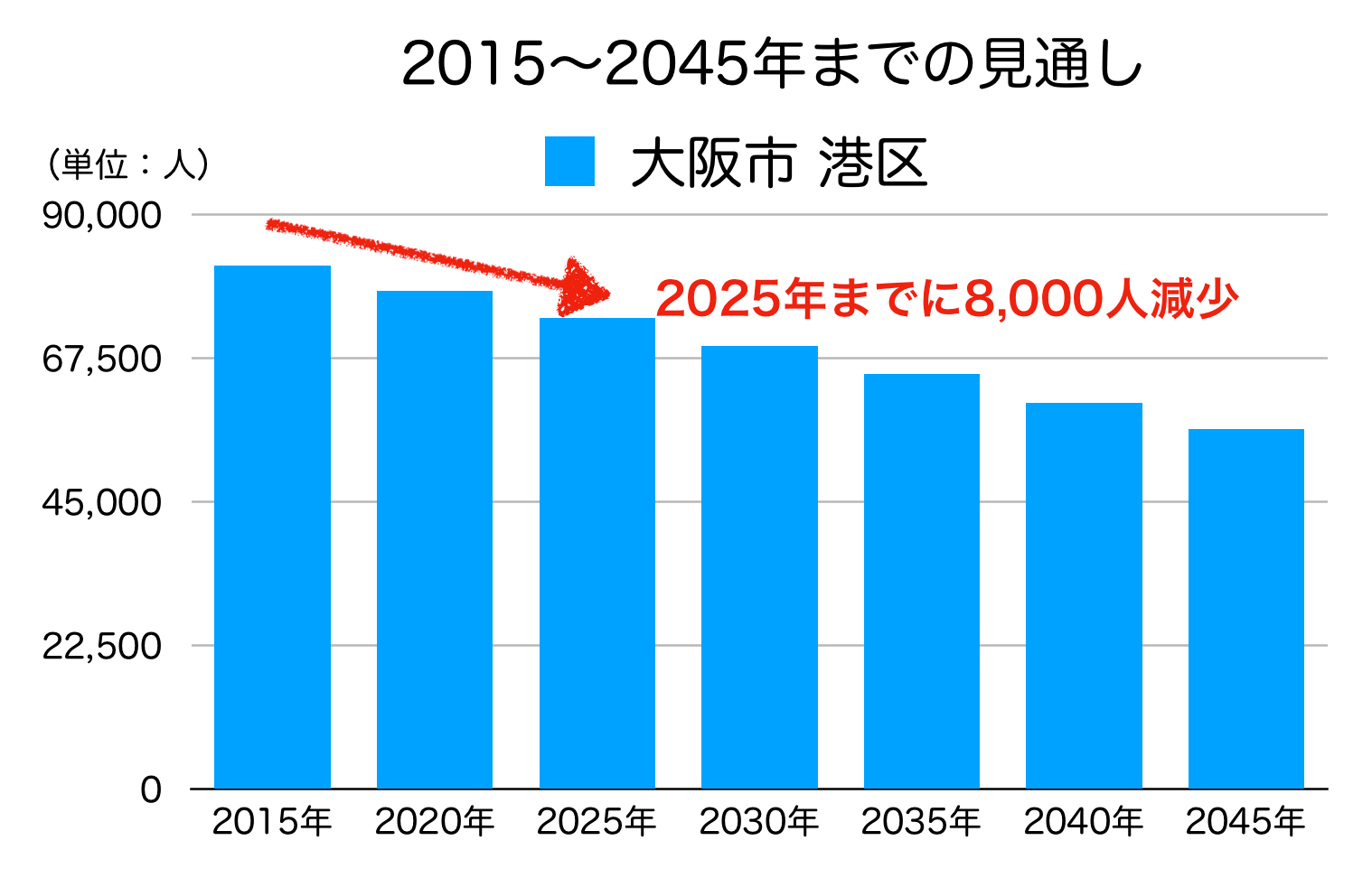 大阪市港区の人口予測