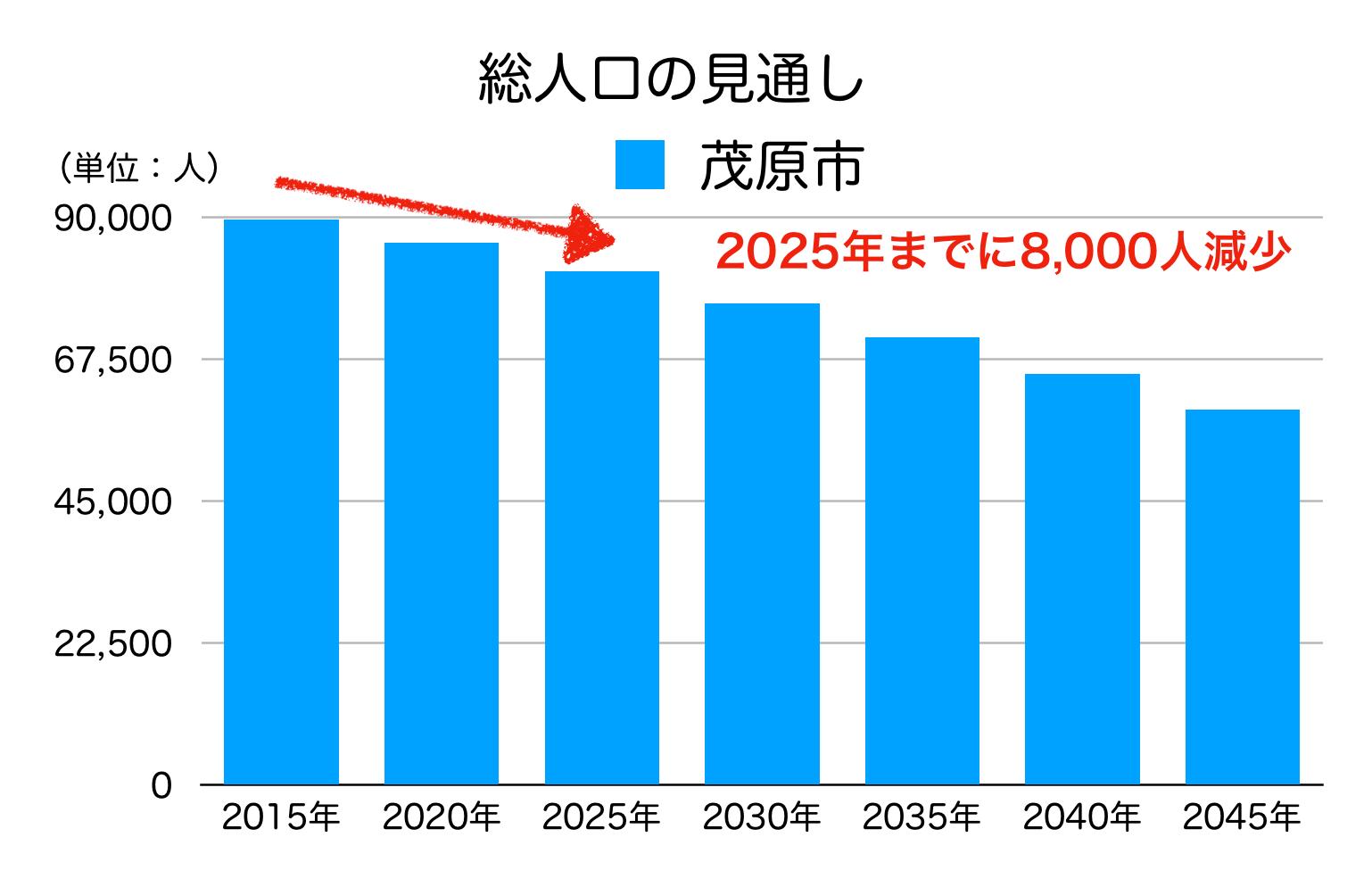 茂原市の人口予測