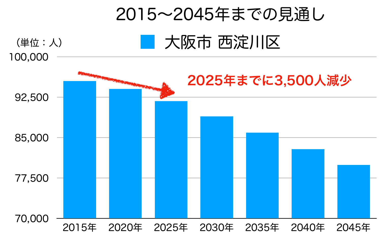 西淀川区の人口予測
