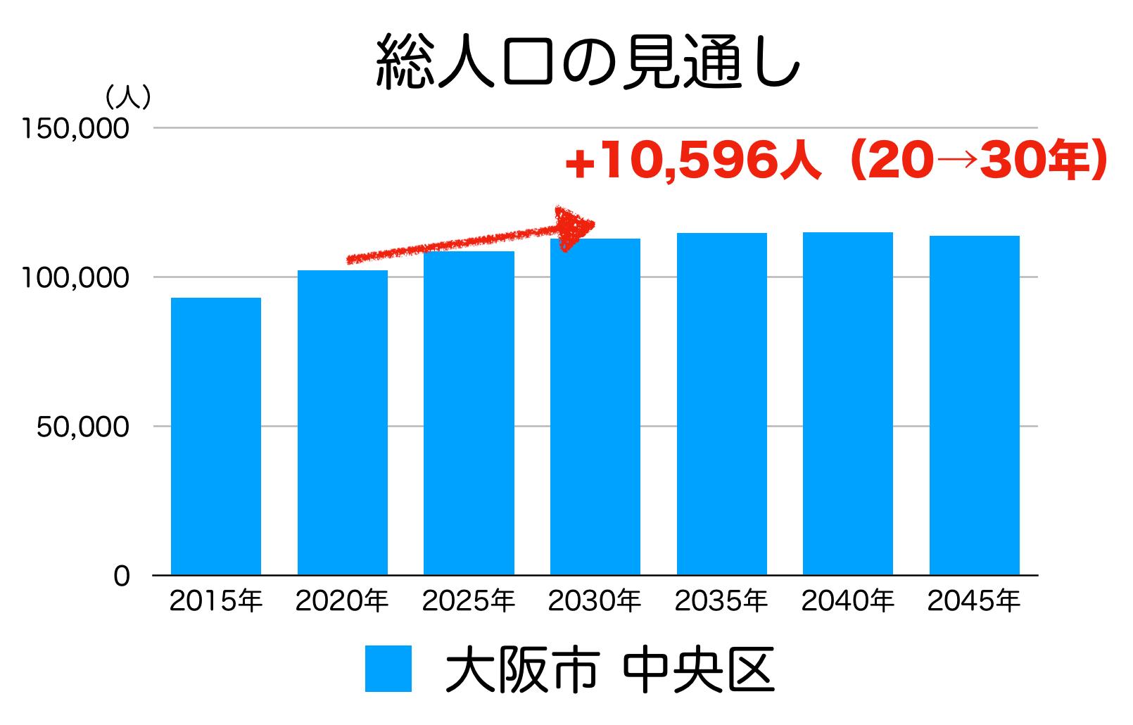 大阪市中央区の人口予測