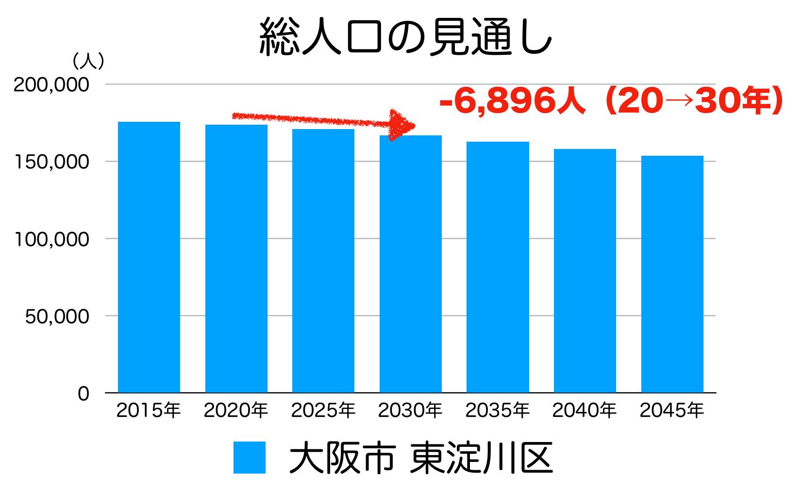 大阪市東淀川区の人口予測